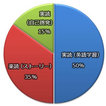 実読・楽読グラフ『社会人英語部の衝撃』