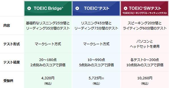 TOEIC 3種類