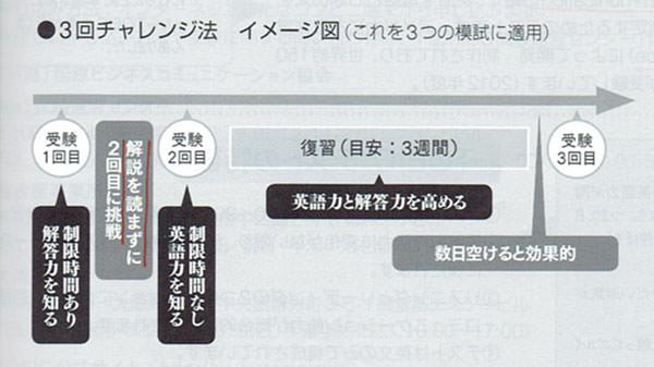 3回チャレンジ法『TOEICテスト 究極の模試600問』ヒロ前田 (著)